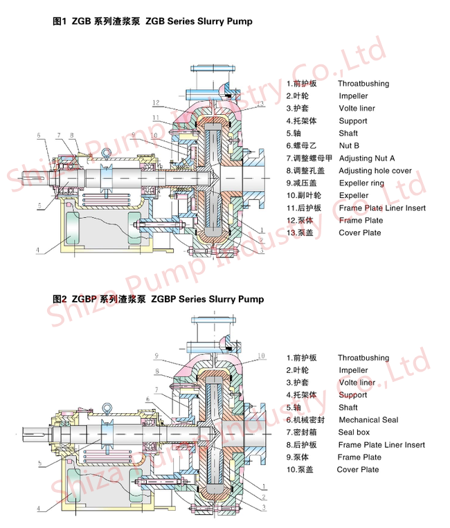 Anti Abrasive Silicon Carbide Slurry Transfer Pump Single Stage 150ZGB