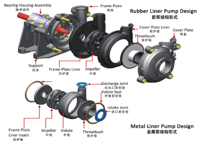 Centrifugal Rubber Lined Pumps Horizontal Impeller For Mineral Processing
