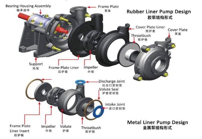 8 / 6E - AH Gold Mine AH Slurry Pump , Dry Sand Pump With 8 Inch Inlet