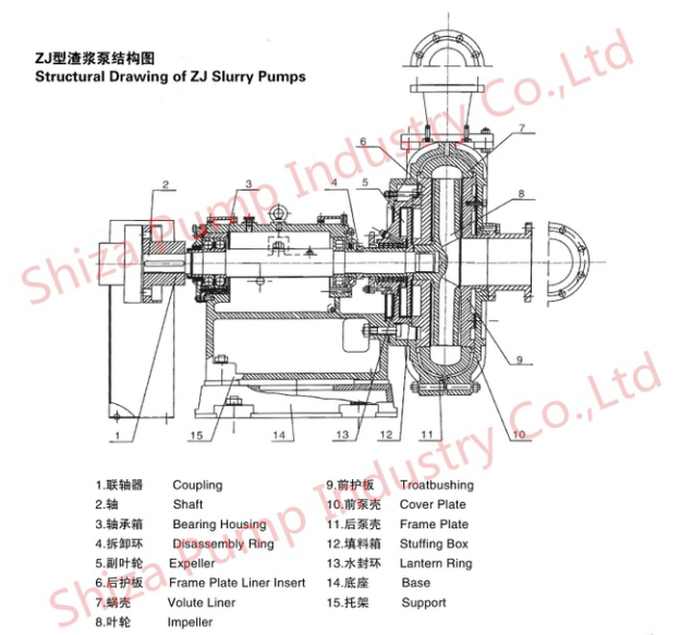 Metal Slurry Transfer Pump For Ore Dressing Plant 4 Vanes Of Impeller