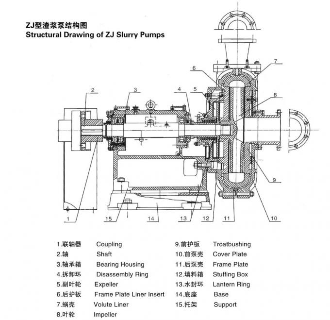 Mining Wear-Resistant Industrial Horizontal Centrifugal Slurry Pump 200ZJ-A70