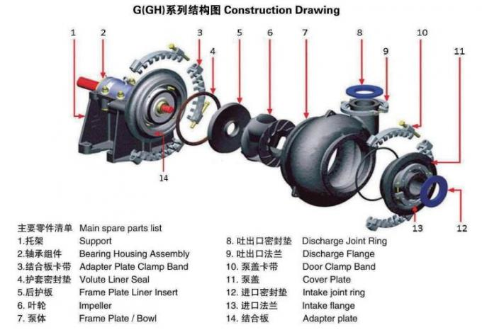 High Efficiency Dredging Wear Resistance 6 - 8E - G Gravel Pumps