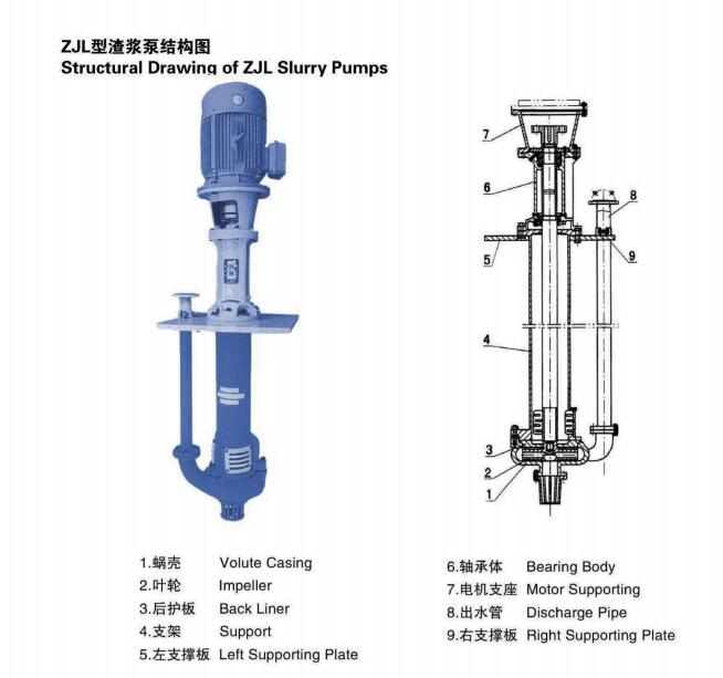 65ZJL - A30 Vertical Submersible Slurry Pump Centrifugal Pump For  Mining  / Coal / Chemical