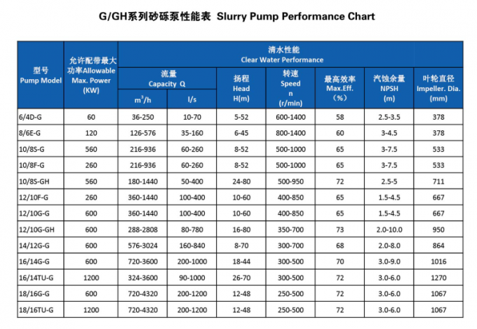 14/12G--G Suitable For Delivering Slurries In Mining , Wet Parts Are Made Of Ni Hard High Chromium