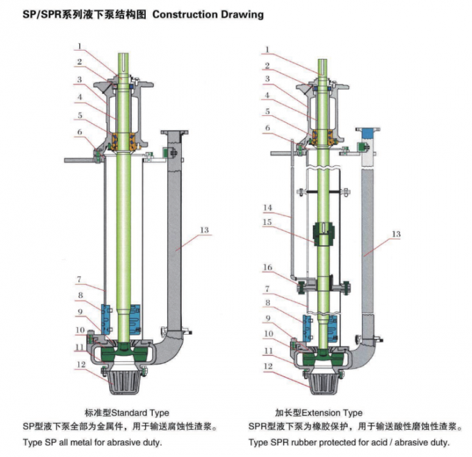 150SV-SP  Centrifugal  Abrasion-Resistant Metal high efficiency Vertical Submerged Pump
