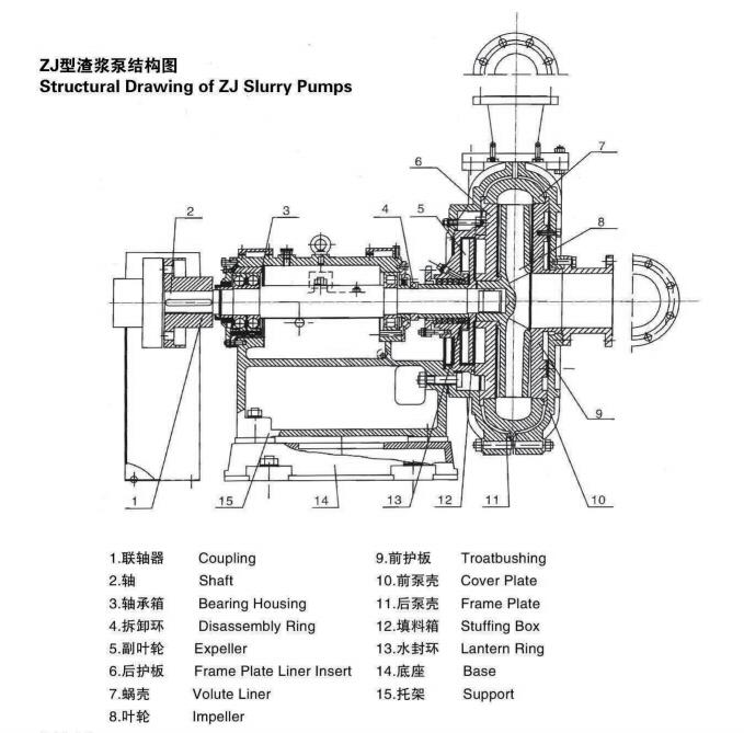 ZJ Slurry Transfer Pump Horizontal Single Stage Centrifugal Pump For Mining Solid Particles