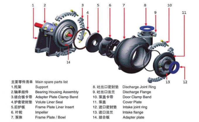 1.5/1 B-Ah Centrifugal Heavy Duty Ah Slurry Pump Cantilevered Horizontal 15kw Power